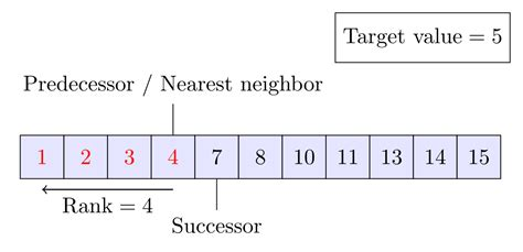 WikiJournal of Science/Binary search algorithm - Wikiversity