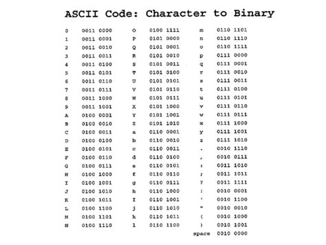 Binary Alphabet Chart Collection – Quote Images HD Free