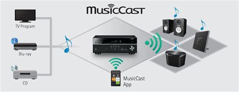MusicCast CX-A5100 - Funktionen - AV-Receiver - Audio