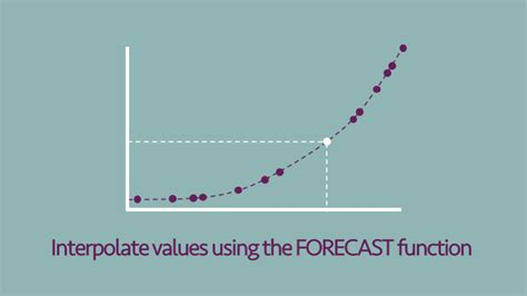 Interpolate values in Excel with the FORECAST function