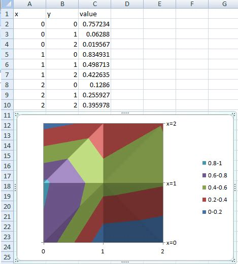 charts - Plot 2d graph in Excel - Super User