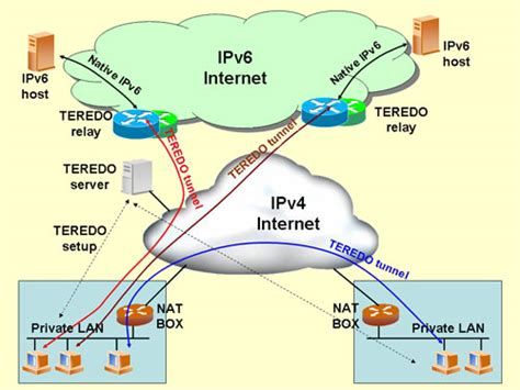 ComputerScience: Summary of IPV6 addresses and difference