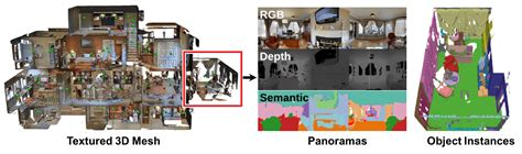 Matterport3D: Learning from RGB-D Data in Indoor Environments