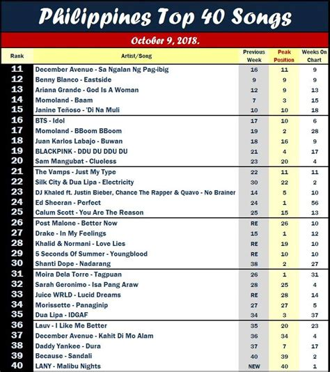 Philippines Top 40 Songs - Home | Facebook