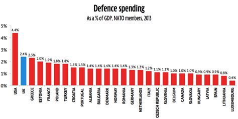 NATO summit: Which members are not pulling their weight