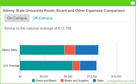 Albany State University Room and Board Costs