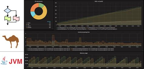 Monitoring Camel with Prometheus in Red Hat OpenShift