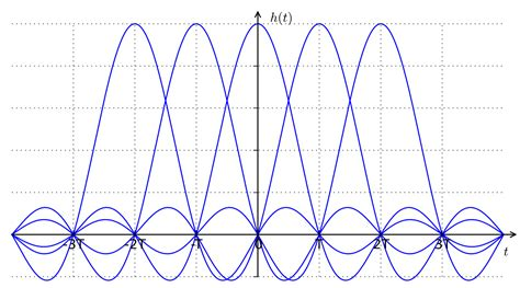 Nyquist ISI criterion - Wikipedia