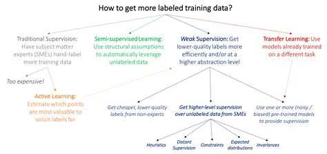 Weak Supervision: A New Programming Paradigm for Machine