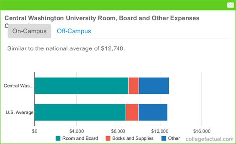 Central Washington University Room and Board Costs